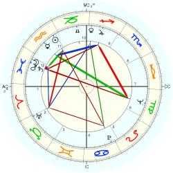 Overweight 7724 - natal chart (Placidus)