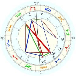 Dean Stockwell - natal chart (Placidus)