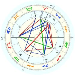 Overweight 7771 - natal chart (Placidus)