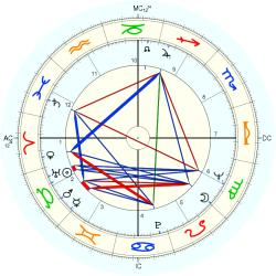 Overweight 7784 - natal chart (Placidus)