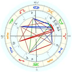 Immune Deficiency 7793 - natal chart (Placidus)