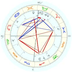 James R. Thompson - natal chart (Placidus)