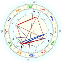 Family General 7806 - natal chart (Placidus)