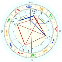 Richard Bach - natal chart (Placidus)