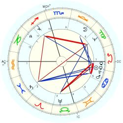 Family Distress 7835 - natal chart (Placidus)