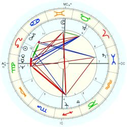 Out of Body 7842 - natal chart (Placidus)