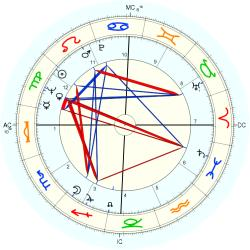 Overweight 7848 - natal chart (Placidus)