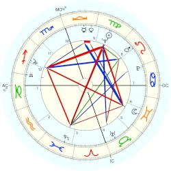 Buddy Holly - natal chart (Placidus)