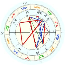 Out of Body 7861 - natal chart (Placidus)