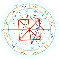 Vaclav Havel - natal chart (Placidus)