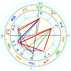 Jim Gross - natal chart (Placidus)
