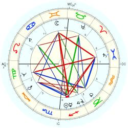 Police Officer 7887 Law - natal chart (Placidus)