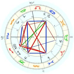 Accident: Fatality 7889 - natal chart (Placidus)