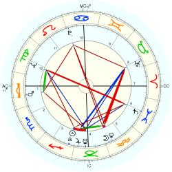 Out of Body 7893 - natal chart (Placidus)