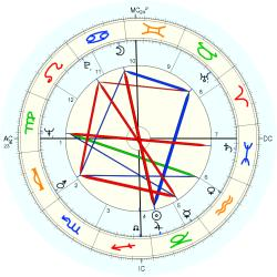 Overweight 7900 - natal chart (Placidus)
