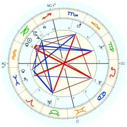 Educator 7911 - natal chart (Placidus)