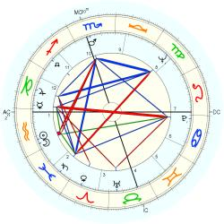 Clerical 7933 - natal chart (Placidus)