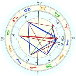 Infant Mortality 7939 - natal chart (Placidus)