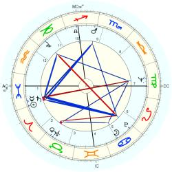 Jerry Reed - natal chart (Placidus)