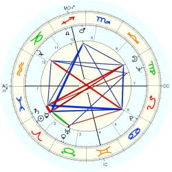Infant Mortality 7946 - natal chart (Placidus)