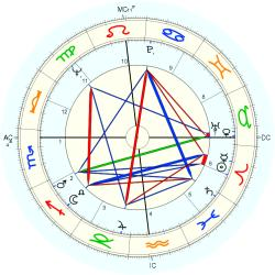 Cosmetic Surgery 7949 - natal chart (Placidus)