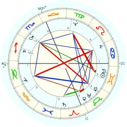 Out of Body 7984 - natal chart (Placidus)