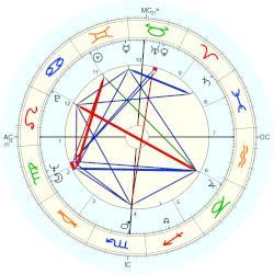 Waylon Jennings - natal chart (Placidus)