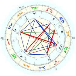 Overweight 7994 - natal chart (Placidus)