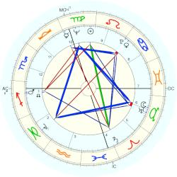Tommy Sands - natal chart (Placidus)