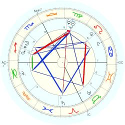 Queen of Belgium Paola - natal chart (Placidus)