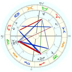Margo St. James - natal chart (Placidus)