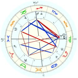 Infant Mortality 8040 - natal chart (Placidus)