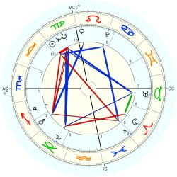 Infant Mortality 8044 - natal chart (Placidus)