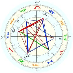 Feliciano Omiles - natal chart (Placidus)