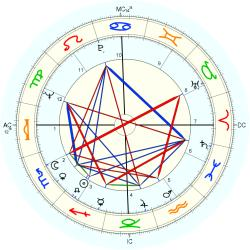 Child Abuse Victim 8080 - natal chart (Placidus)