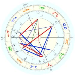 Connie Francis - natal chart (Placidus)