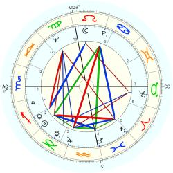 Film Production 8093 - natal chart (Placidus)