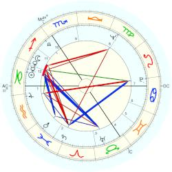 Anthony Hopkins - natal chart (Placidus)