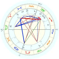 King of Spain Juan Carlos I - natal chart (Placidus)