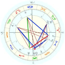Jim Bailey - natal chart (Placidus)