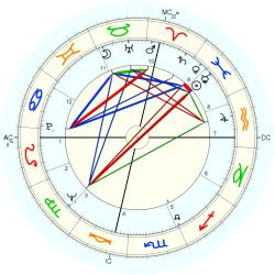 David Baltimore - natal chart (Placidus)