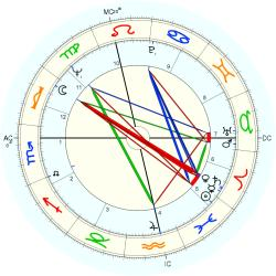 Anthony Leggett - natal chart (Placidus)