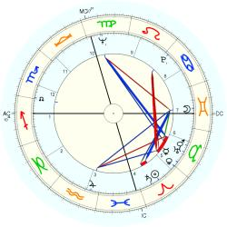 Catholic celibate 8149 - natal chart (Placidus)