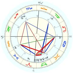 Overweight 8159 - natal chart (Placidus)