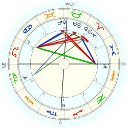 Tommy Carlough - natal chart (Placidus)