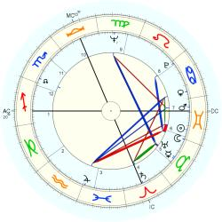 Roger Brooks - natal chart (Placidus)