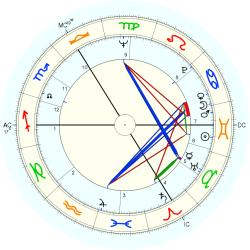 Physician 8184 - natal chart (Placidus)