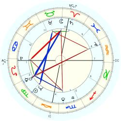 Gaylord Perry - natal chart (Placidus)