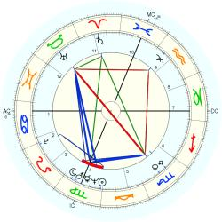 Out of Body 8242 - natal chart (Placidus)