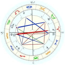 Medical: Polio 8249 - natal chart (Placidus)